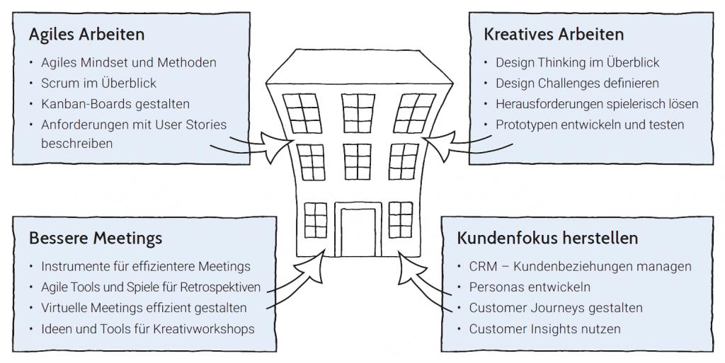 LocinarToGo-Pakete Agiles Arbeiten Bessere Meetings Kreatives Arbeiten Kundenfocus herstellen