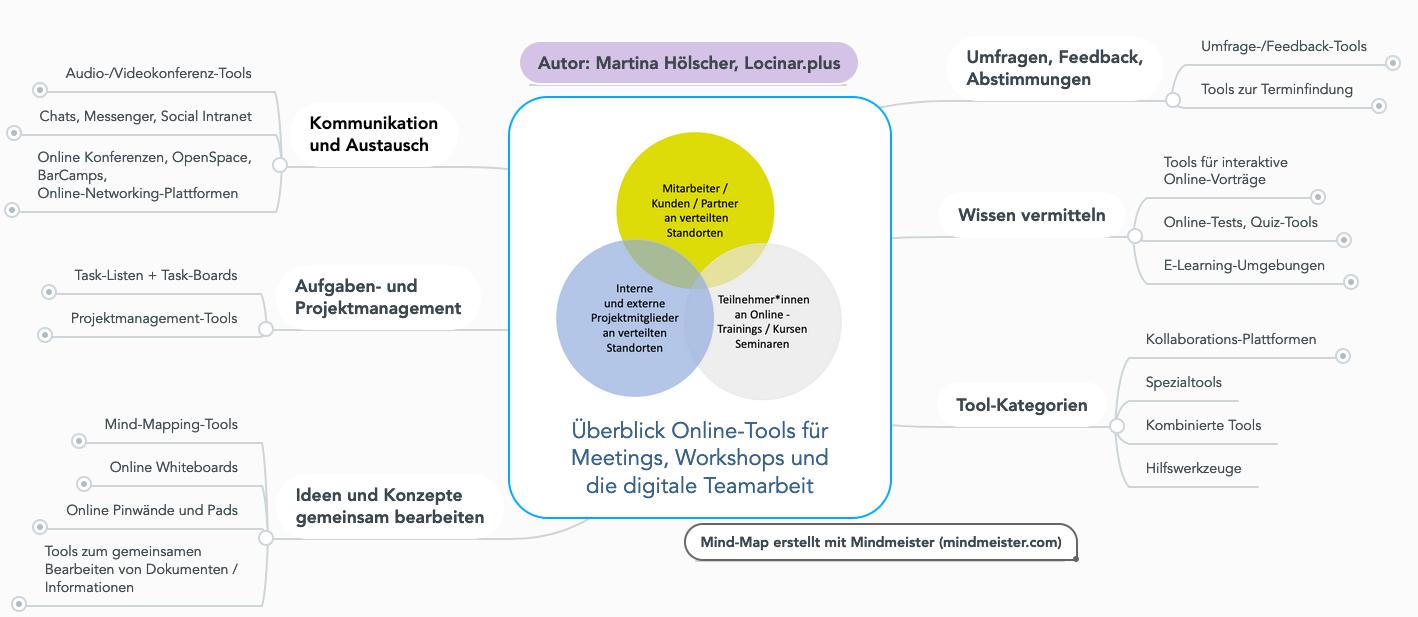 Überblick Online-Tools für kollaboratives Arbeiten